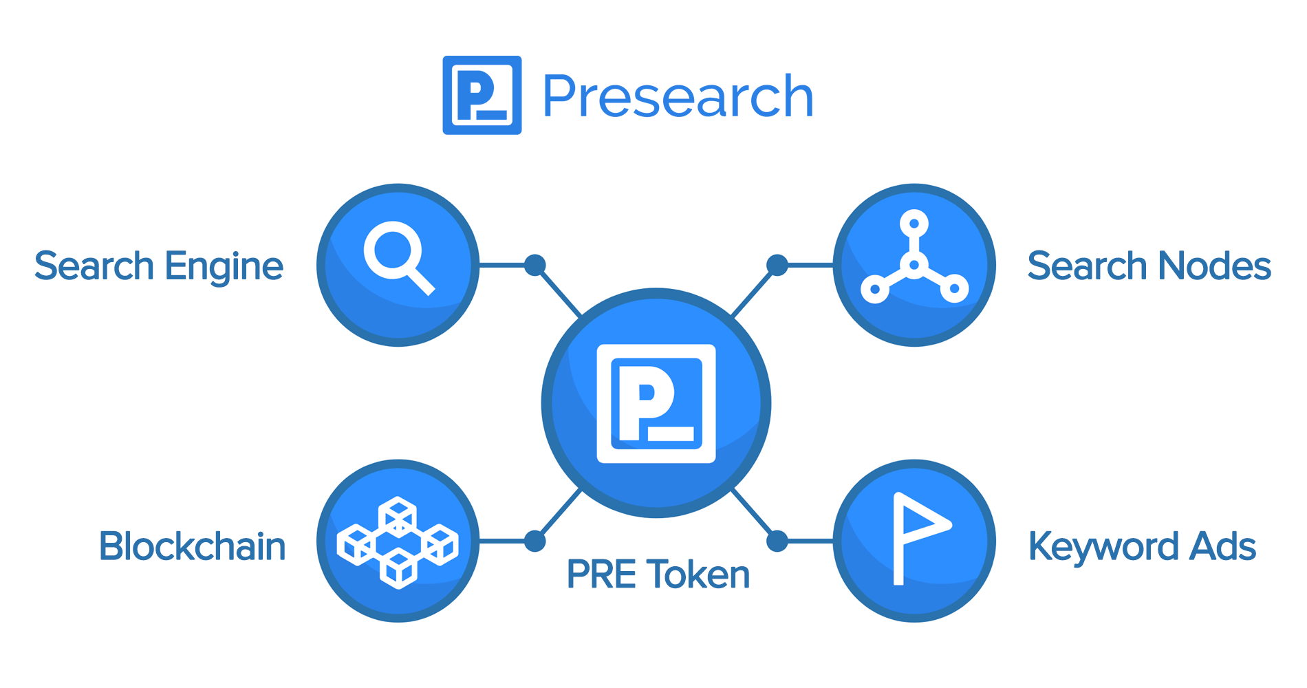 Presearch - A Better Search Engine For We The People
